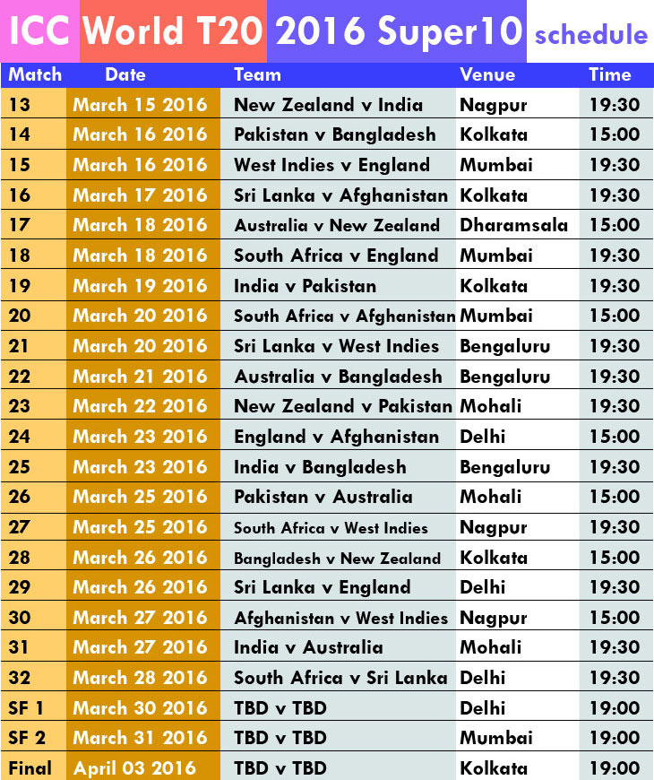 ICC T20 World Cup 2016 Super 10 Schedule