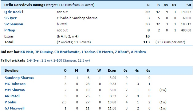 DD vs KXIP Match 7 second innings scorecard