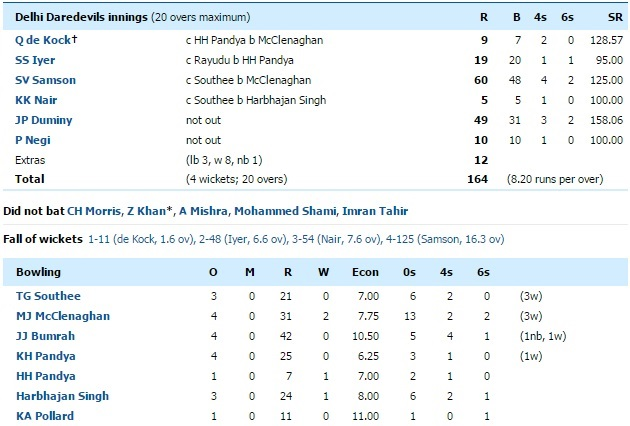 dd vs mi scorecard