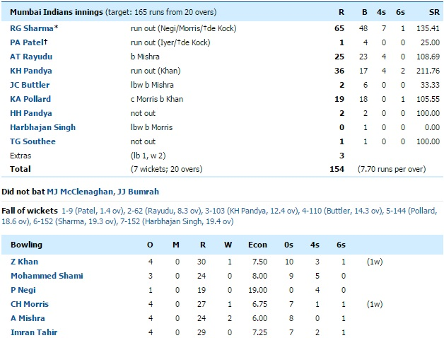 DD-vs-MI-Match-17-2nd-innings-scorecard