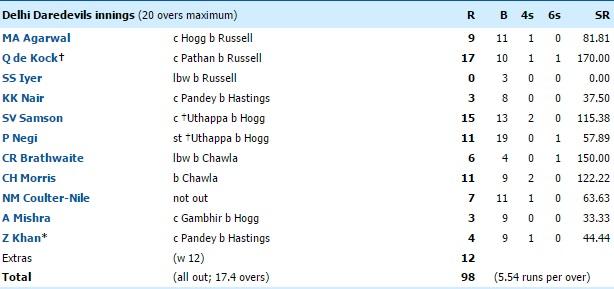 Delhi Daredevils innings batting scorecard IPL 2016 match 2