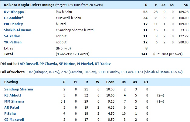 KXIP vs KKR scorecard
