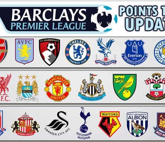 Football archives worldhab - Barclays premier league ranking table ...