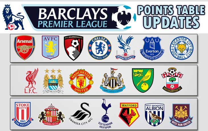 Barclays premier league 2015 2016 team squad points table for Football league tables 2016