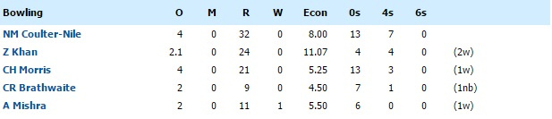 dd bowling against kkr IPL 2016 match 2
