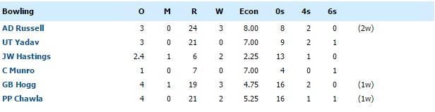 kkr bowling against dd IPL 2016 match 2