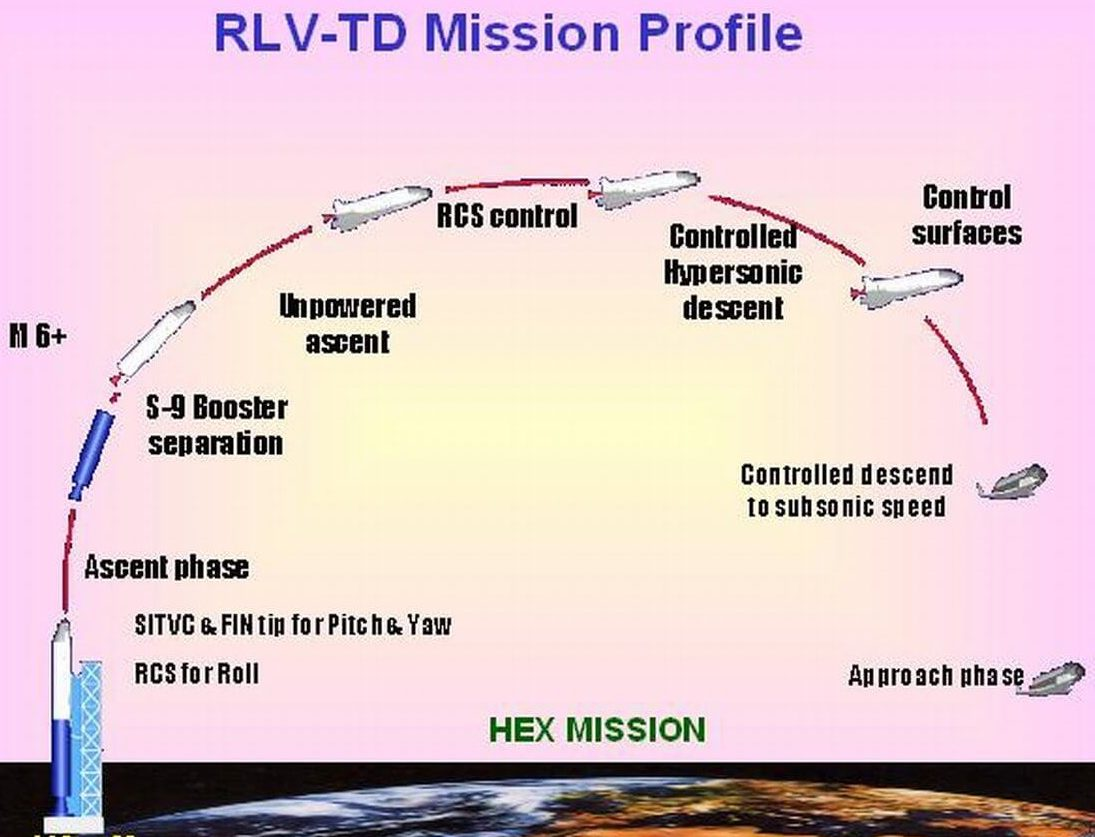 Own Space Shuttle RLV Profile