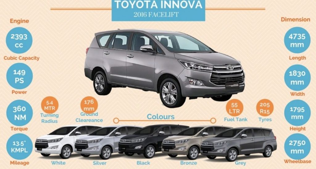 Toyota Innova Crysta Specification