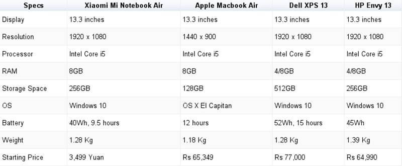 Mi Notebook Specification
