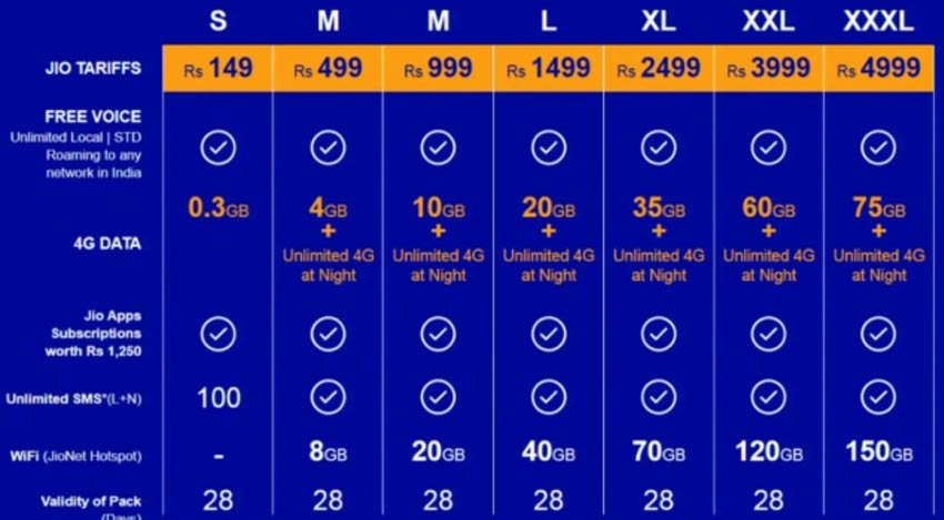 Reliance Jio Tariff Plans 4G data and free voice calling