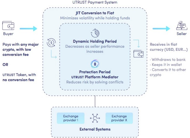 UTRUST Overview of a transaction