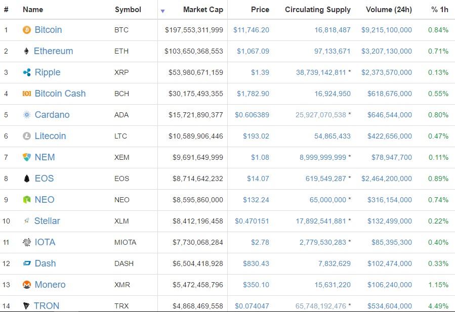 top Crypto coins high