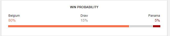 Belgium vs Panama Prediction