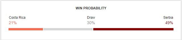 Costa Rica vs Serbia Prediction