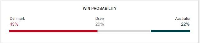 Denmark vs Australia Prediction
