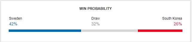 Sweden vs South Korea Prediction