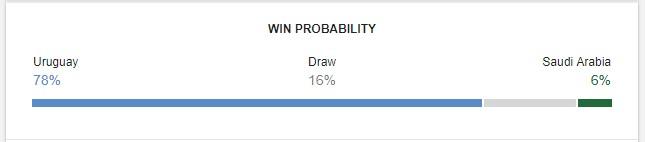 Uruguay vs Saudi Arabia Prediction